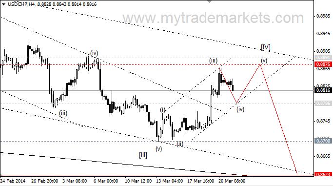 Евро/Доллар прогноз EUR/USD на 07032018