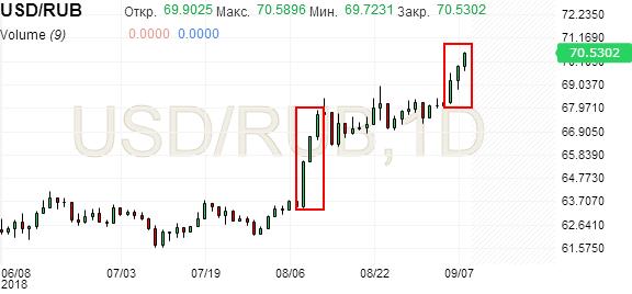 Російська валюта впала до мінімуму за 2,5 роки - Цензор.НЕТ 5272