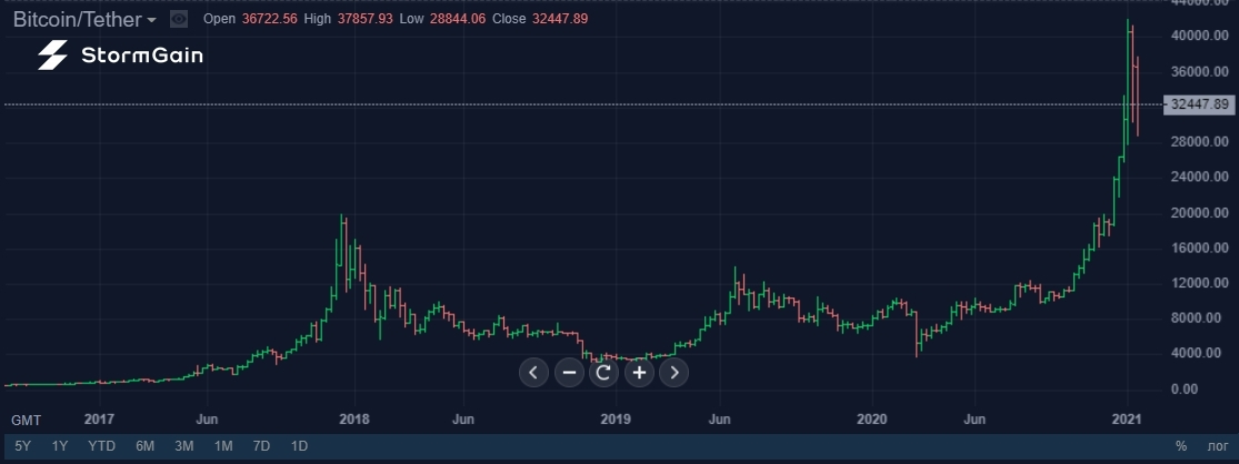 22 ocak 2021 bitcoin)