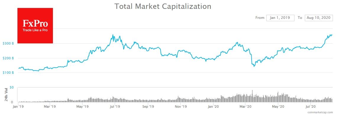 За последний месяц суммарная капитализация криптовалют выросла почти на $100 млрд до $365 млрд.
