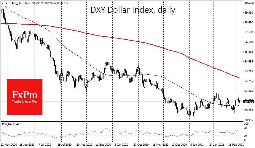 Индекс доллара в среду утром остается почти без изменений и теряет 0.5% от пиков вторника