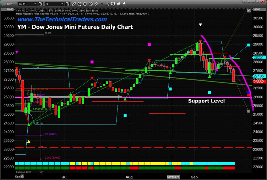 Дневной график Dow Jones Mini Futures