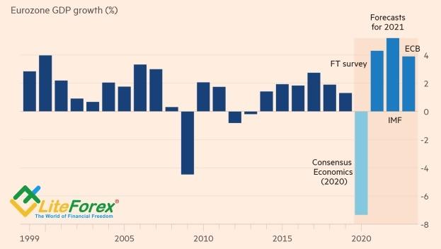 Динамика и прогнозы по ВВП еврозоны
