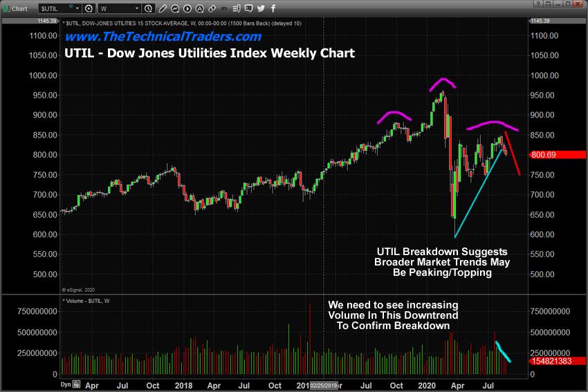 DJ Utilities Weekly Chart