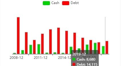 Гистограмма соотношения денежного потока и задолжности RIO.