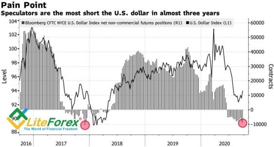 Доллар – игрушка-антистресс на Forex
