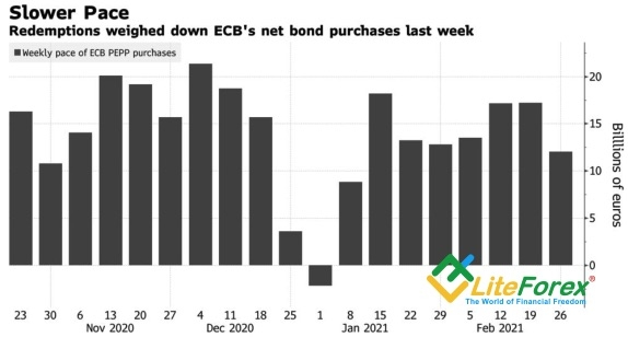 Динамика нетто-покупок активов ЕЦБ