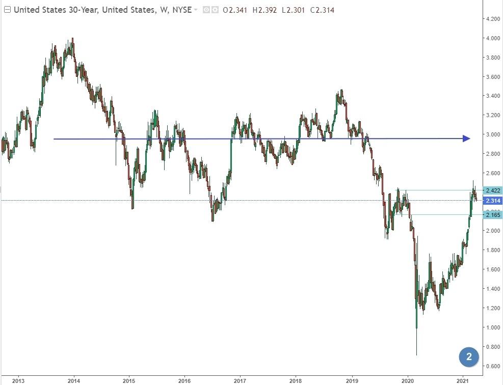 30-летние облигации США
