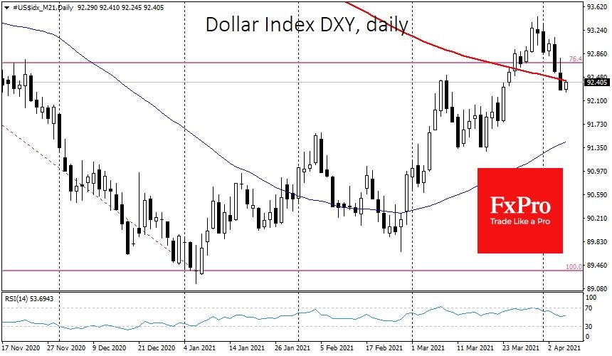 Доллар сдал ключевой уровень и продолжил снижаться