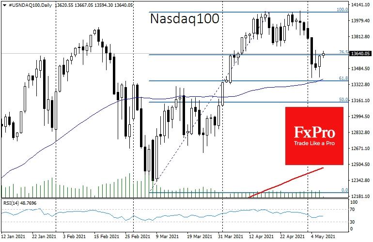 Коснувшись исторических максимумов 29 апреля, индекс Nasdaq100 оказался под давлением, потеряв впоследствии около 5%