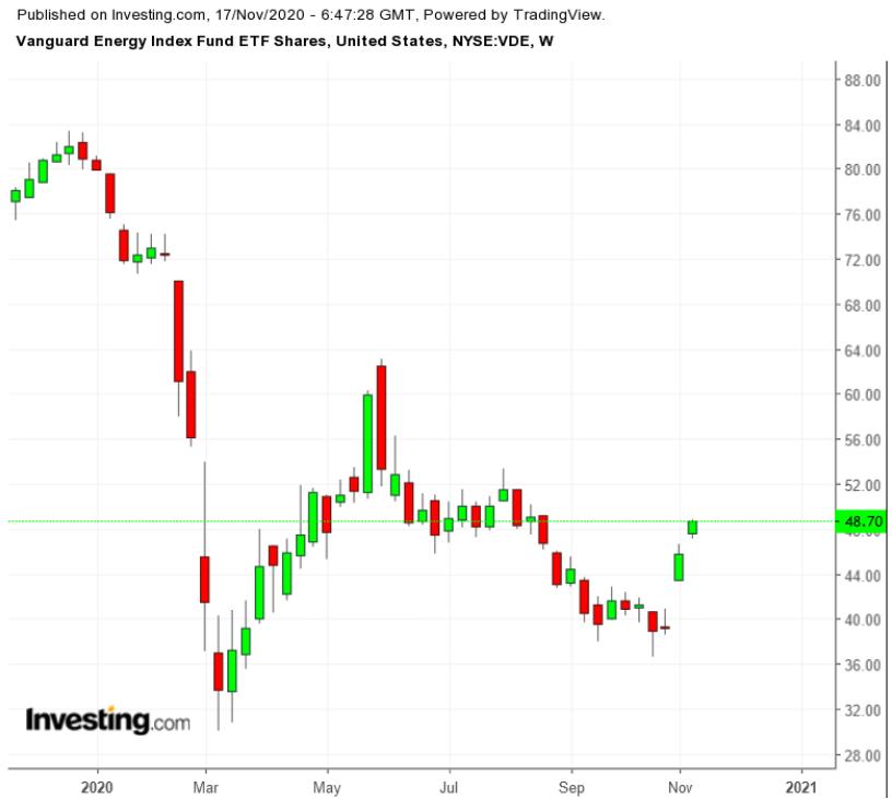 Долгосрочным инвесторам не следует поддаваться ажиотажу вокруг нефтяных компаний