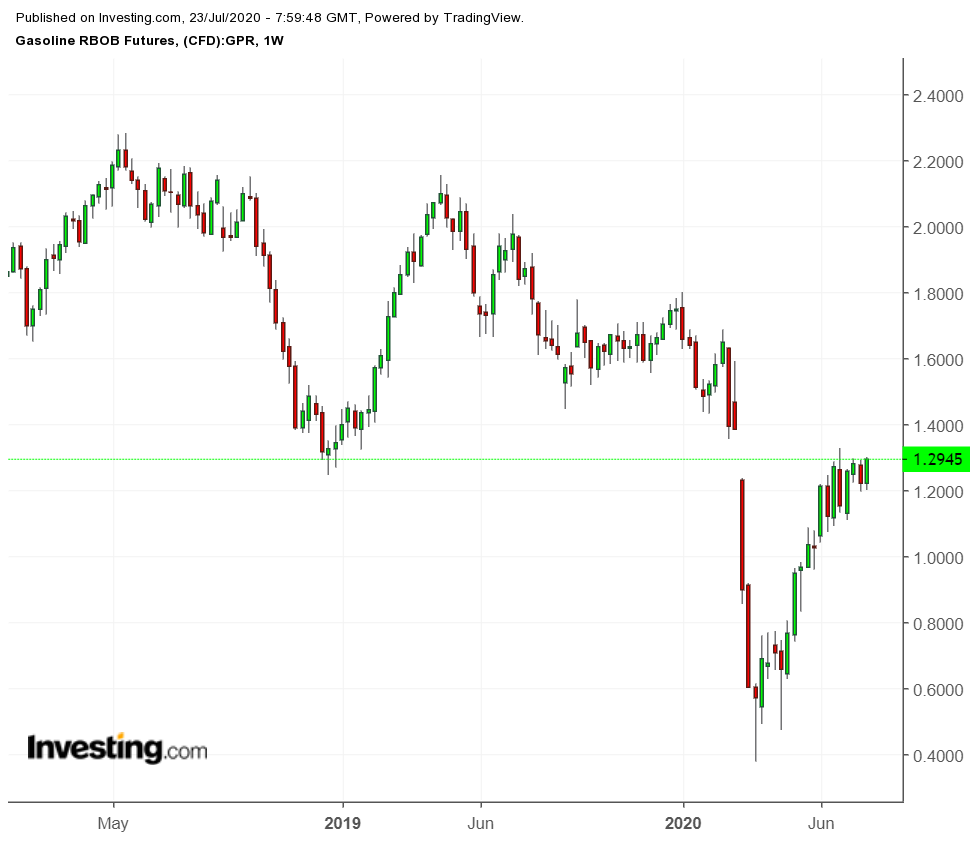 Gasoline Weekly Chart