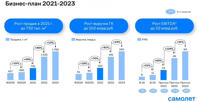 "Бизнес-план ГК ""Самолет"" на 2021-2023 годы"