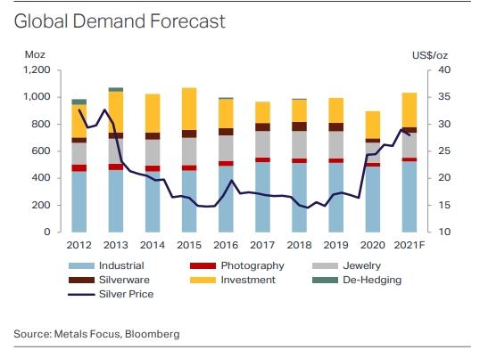 Мировой спрос на серебро в 2012-2021 годах