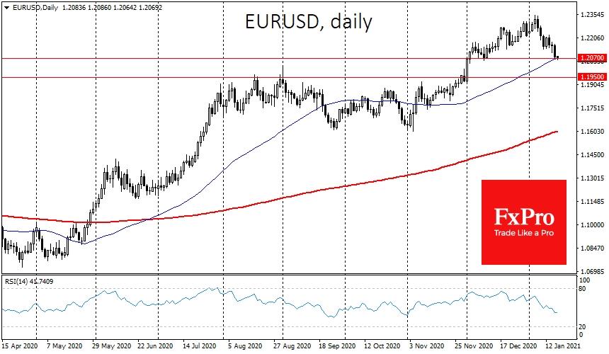 EURUSD торгуется у 1.2070, вернувшись в область минимумов декабря, к уровням 50-дневной средней.