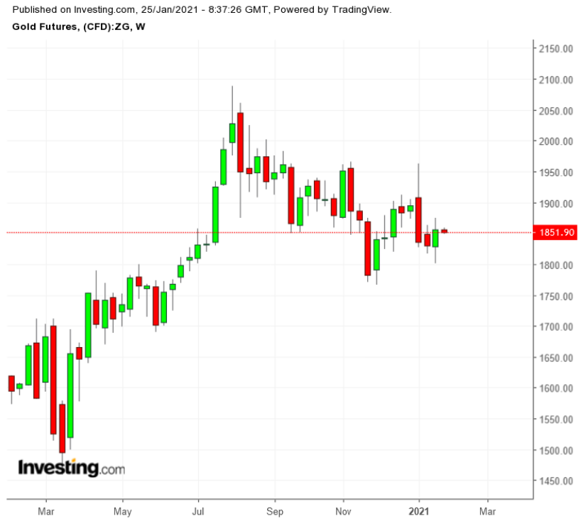 Прогноз недели: золото ждет денег ФРС; нефть беспокоит COVID и Иран