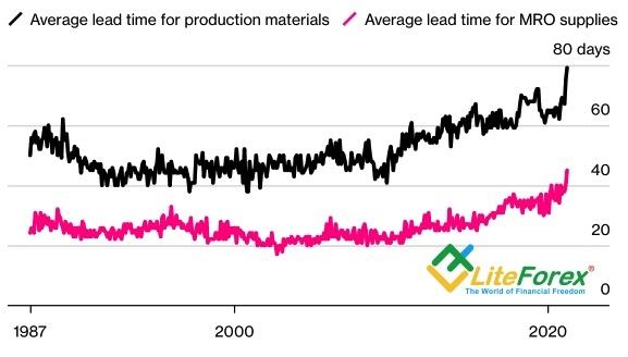 Динамика времени ожидания материалов и расходных материалов