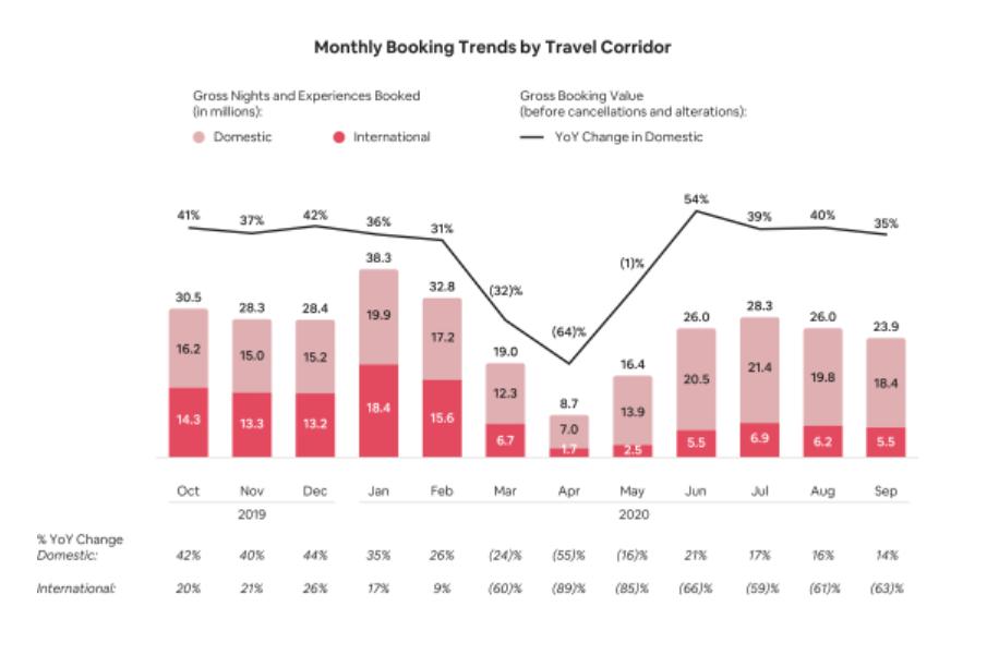 Airbnb готовится к IPO, несмотря на пандемию
