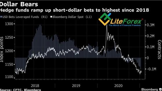 Как долго будет падать EUR/USD?