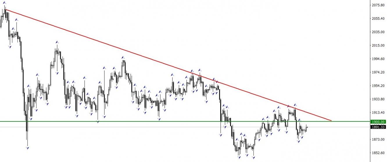 XAU/USD нисходящий тренд