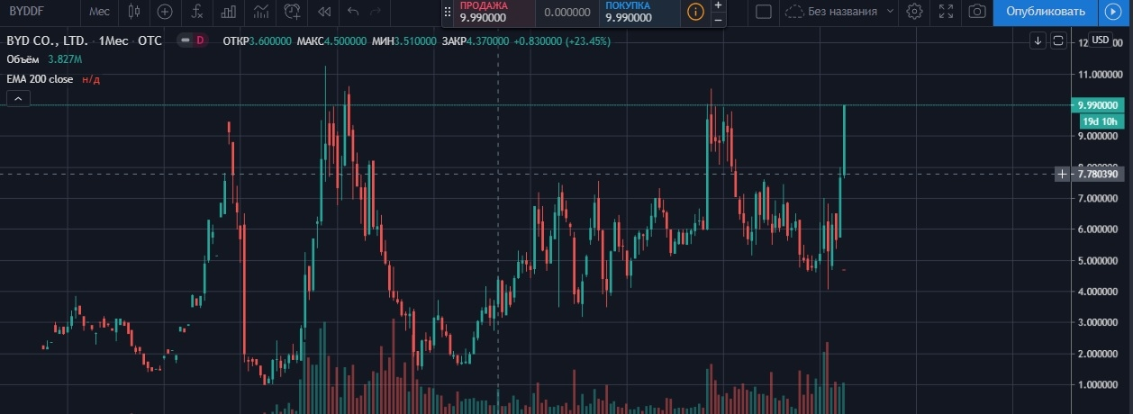 Месячный график акций компании BYD..