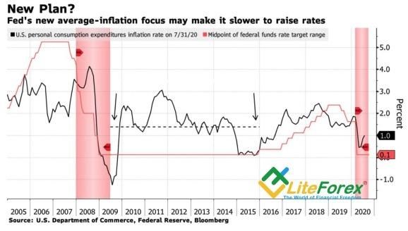 Аналитика Forex. ФРС идет по тонкому льду