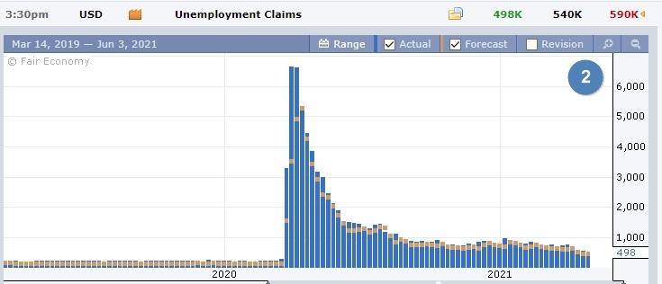 Данные по рынку труда США
