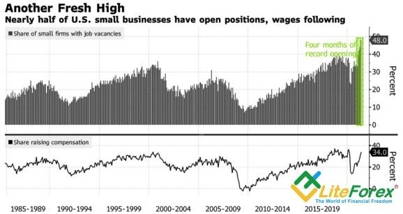 Динамика доли компаний с незаполненными вакансиями и повышением зарплаты