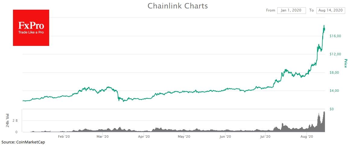 Образцовый рост Chainlink