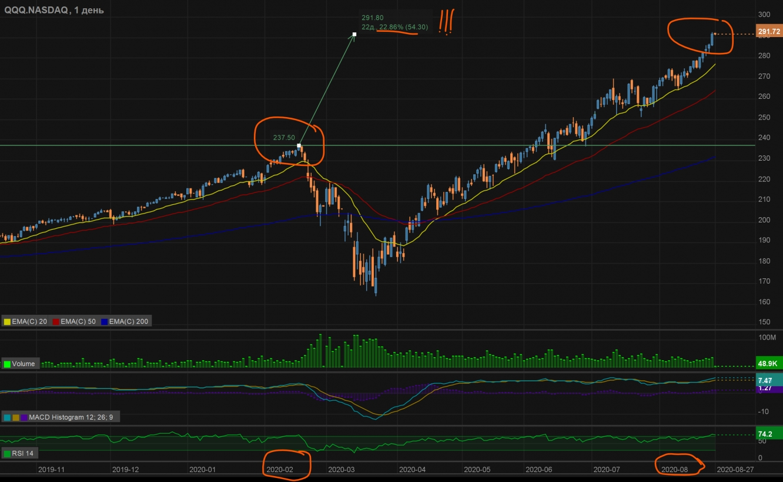 QQQ, ETF на индекс DOW-100