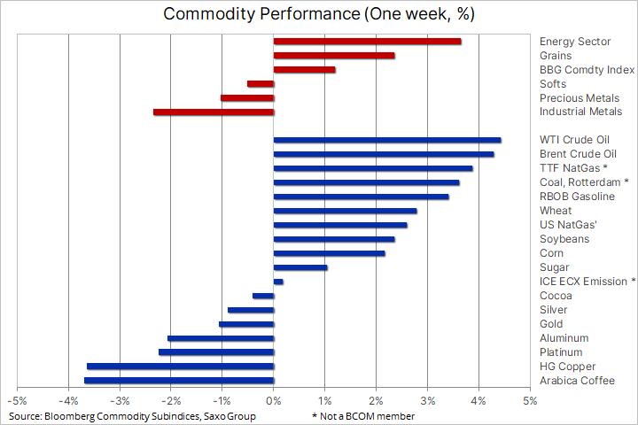 Разговоры о сокращении мер ФРС ударили по металлам, ОПЕК подтянула нефть вверх