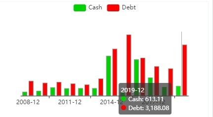 Гистограмма соотношения денежного потока и задолжности Albemarle.