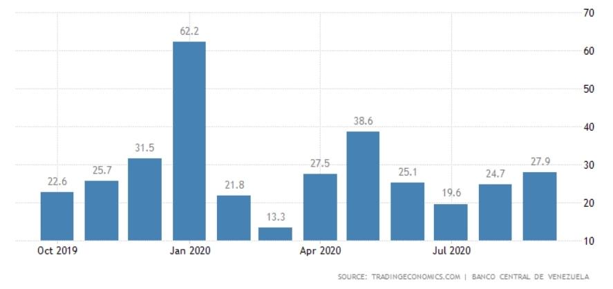 Источник изображения: tradingeconomics.com/venezuela