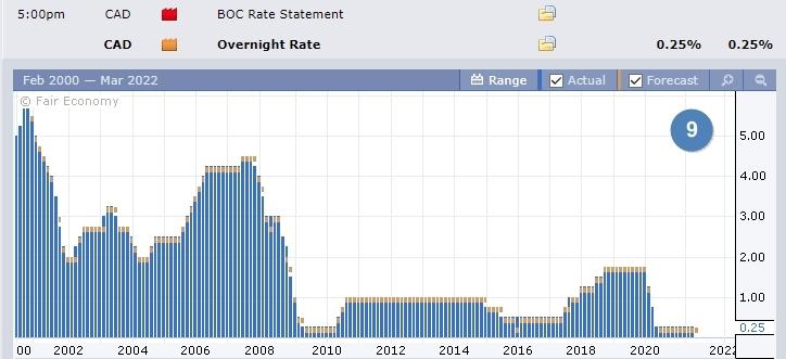 Данные по процентной ставке Канады