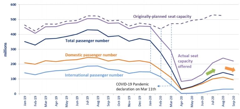 Какие авиакомпании спасутся в период пандемии?