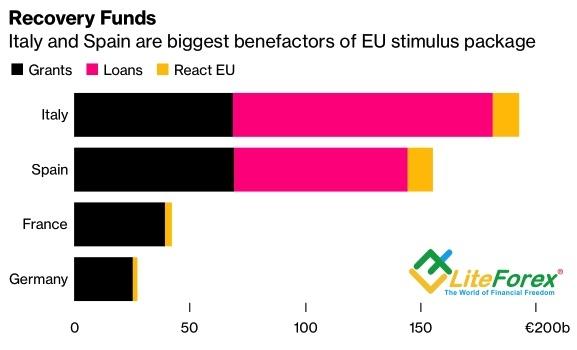 Бенефициары Европейского фонда спасения