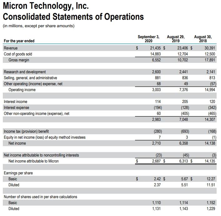 Micron Technology. Есть ли перспективы роста?