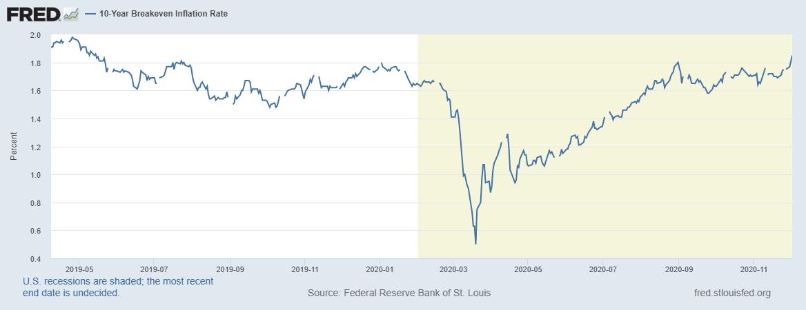 Источник изображения: Federal Reserve Bank of St. Louis