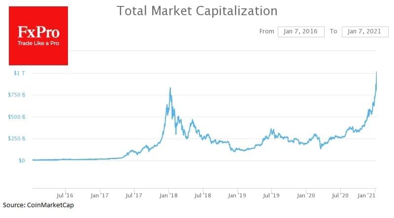 важнейшим историческим моментом для крипторынка стало преодоление суммарной капитализации выше $1 трлн