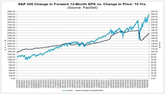 Рынок и рост реальной прибыли