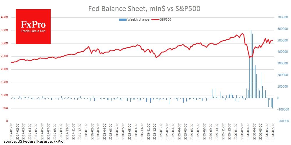Меланхолию рынков поддерживает сокращение баланса ФРС, которое на прошлой неделе оказалось рекордным за последние 11 лет