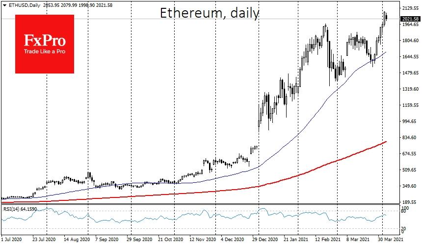 Ведущий альткоин Ethereum (ETH) показал за неделю 20%