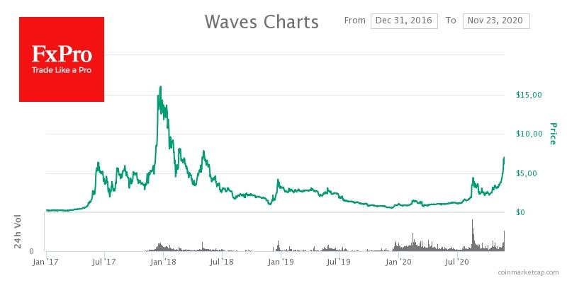Токен Waves вырос в цене за последнюю неделю на 61% до $8.12