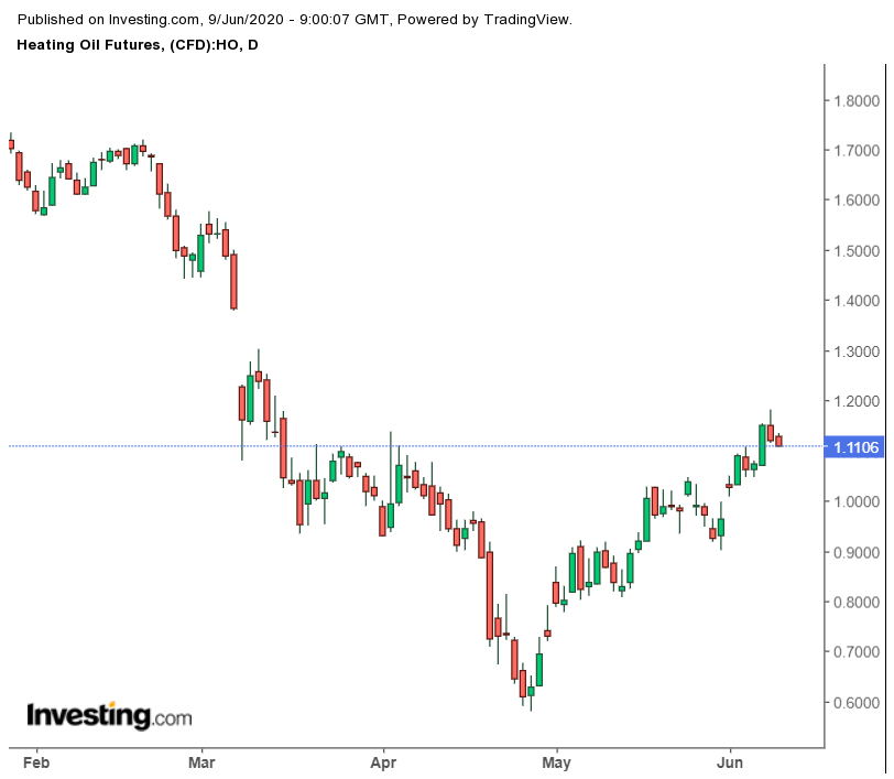 Daily NYMEX Heating Oil Futures Chart