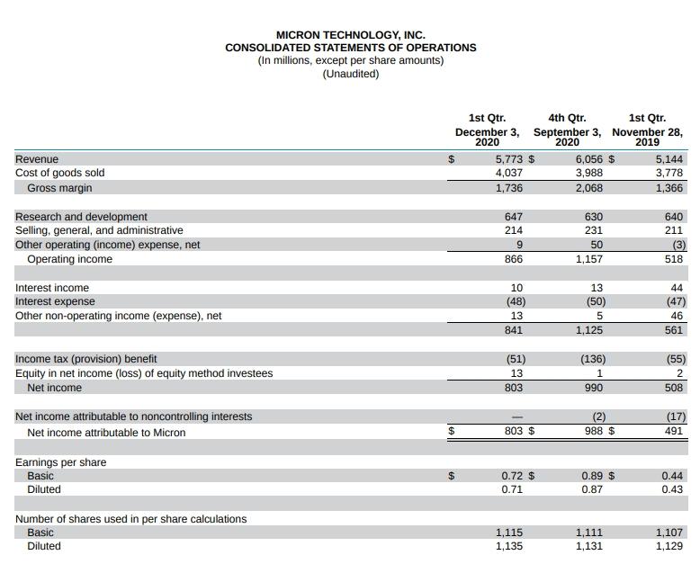 Доходы 1 квартал 2021