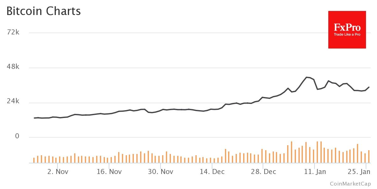 Биткоин удержался выше $30K, показывая в начале новой рабочей недели рост на 5% и торгуется около $34K
