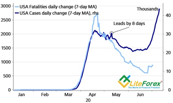 Аналитика рынка Forex. Хедж-фонды избавились от доллара