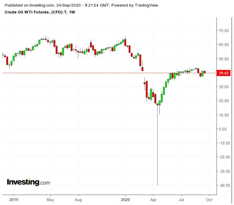 Фьючерс на нефть WTI. Недельный график
