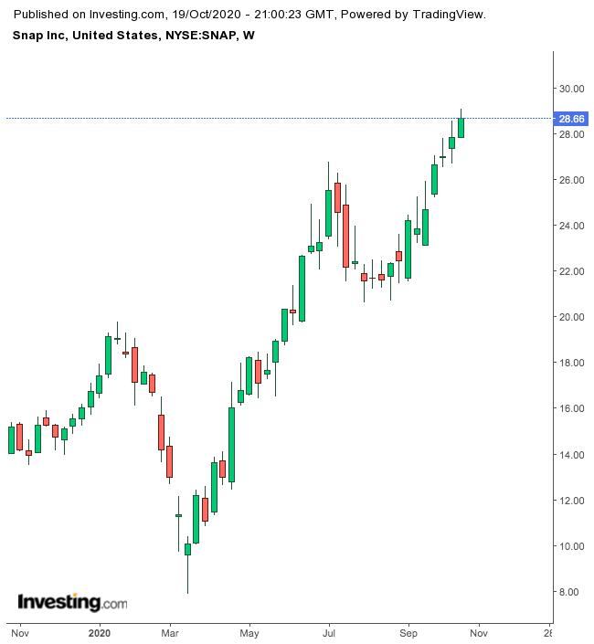Будьте осторожны с акциями Snap после их 100-процентного роста
