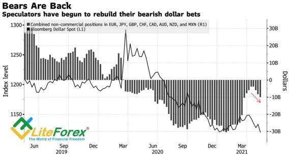 Динамика индекса USD и спекулятивных позиций по доллару США